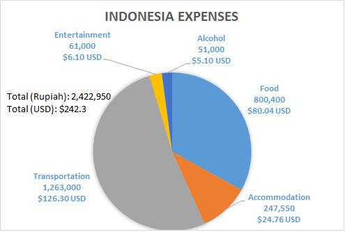 Indonesia Budget