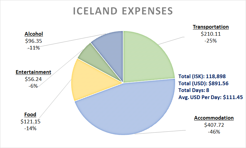 How Much Does It Cost To Visit South Iceland